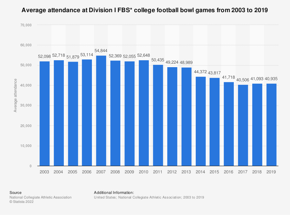 Statistic: Average attendance at Division I FBS* college football bowl games from 2003 to 2017 | Statista