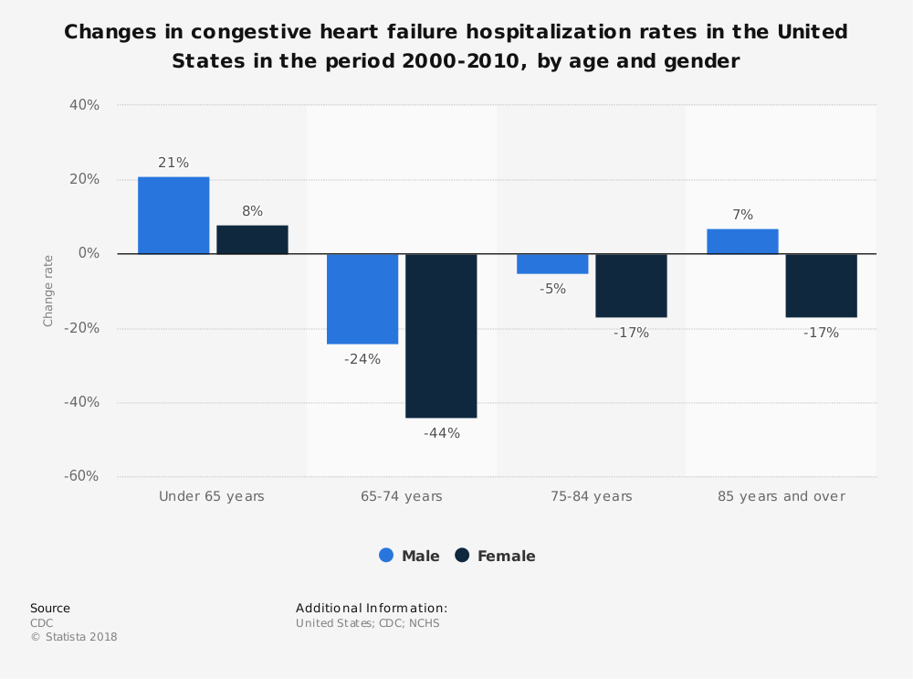 Statistic: Changes in congestive heart failure hospitalization rates in the United States in the period 2000-2010, by age and gender | Statista