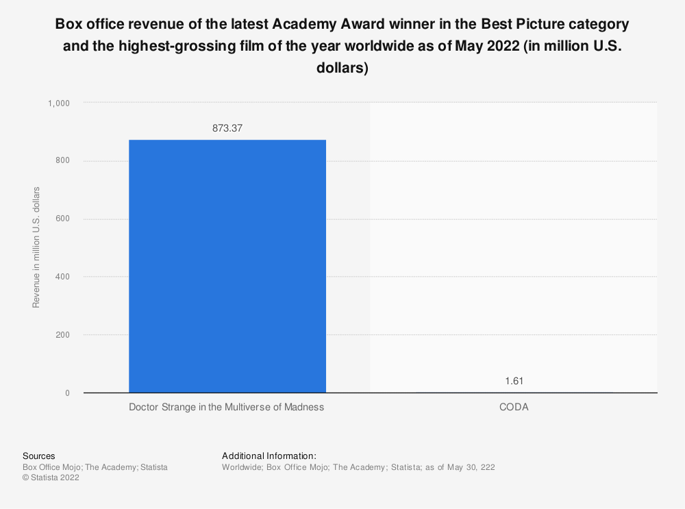 """Statistic: Box office revenues of Academy Award """"Best Picture"""" winners and the highest grossing films of the year from 2000 to 2018 (in million U.S. dollars) 