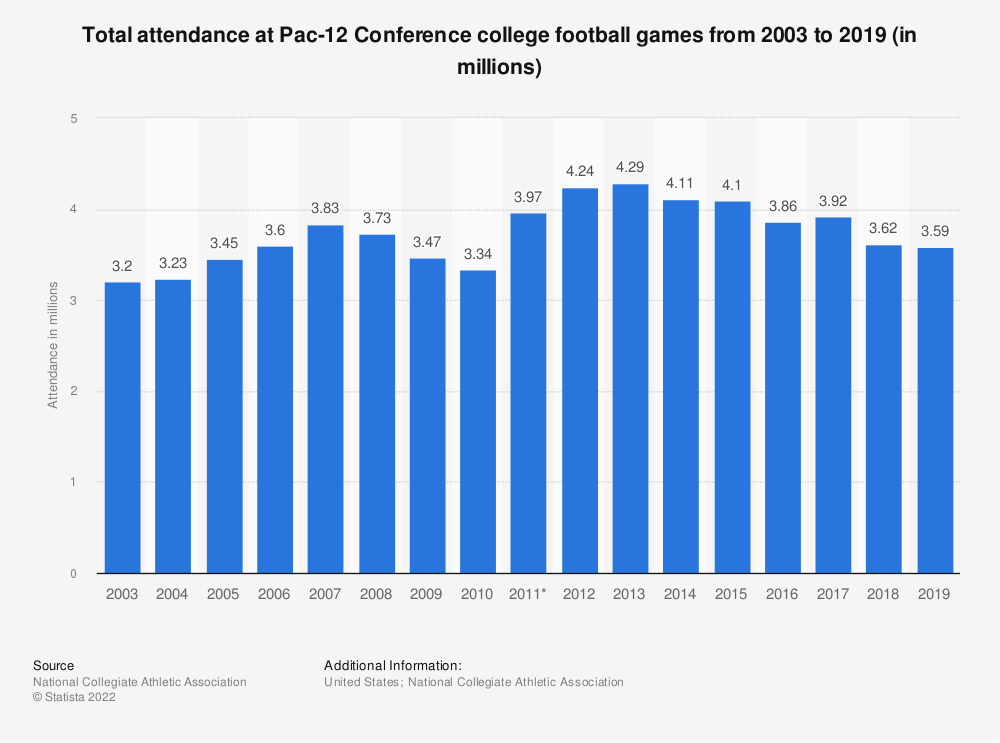 Statistic: Total attendance at Pac-12 Conference college football games from 2003 to 2019 (in millions) | Statista