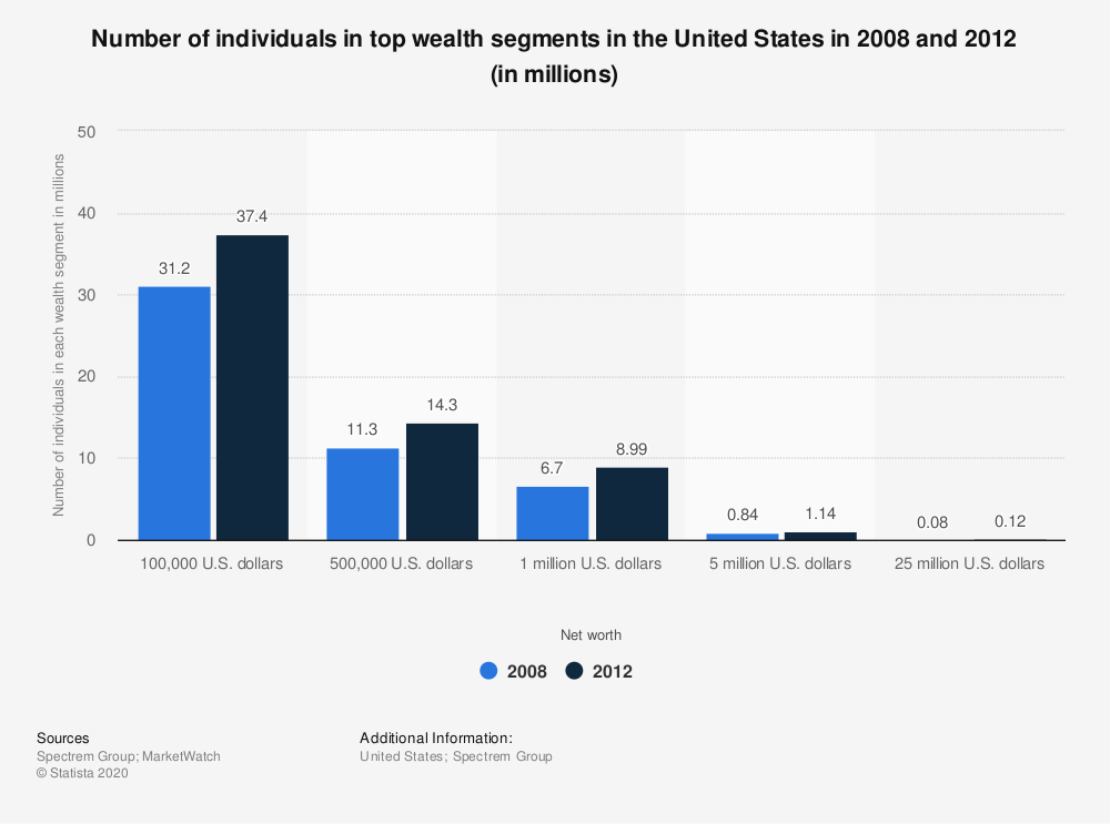 Statistic: Number of individuals in top wealth segments in the United States in 2008 and 2012 (in millions) | Statista
