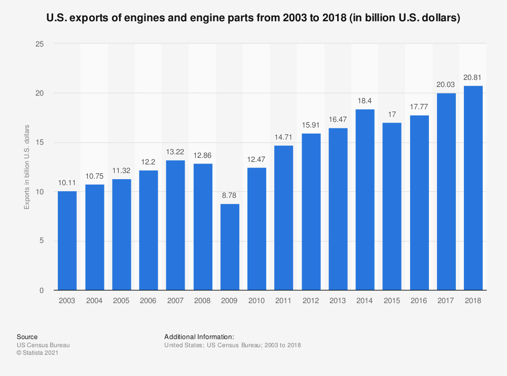 Statistic: U.S. exports of engines and engine parts from 2003 to 2018 (in billion U.S. dollars) | Statista
