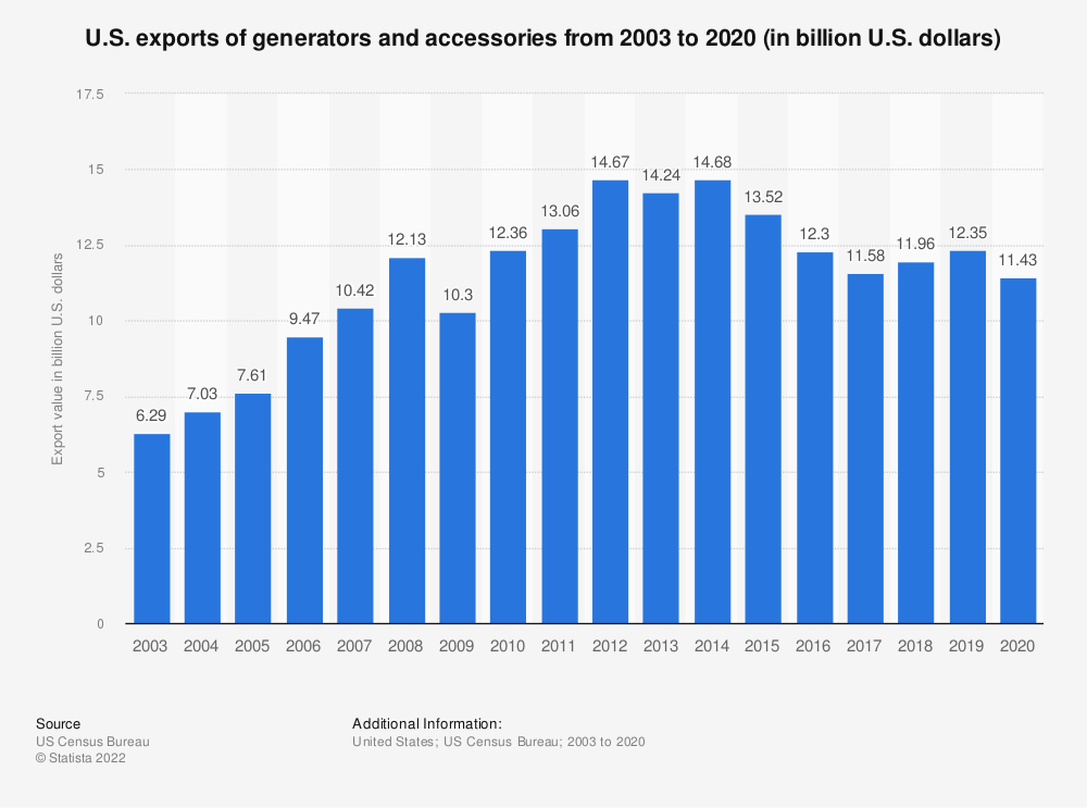 Statistic: U.S. exports of generators and accessories from 2003 to 2018 (in billion U.S. dollars) | Statista