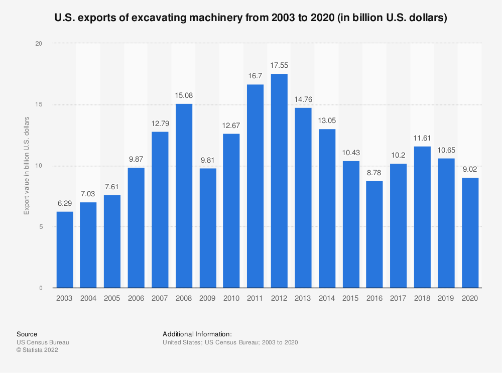 Statistic: U.S. exports of excavating machinery from 2003 to 2018 (in billion U.S. dollars) | Statista