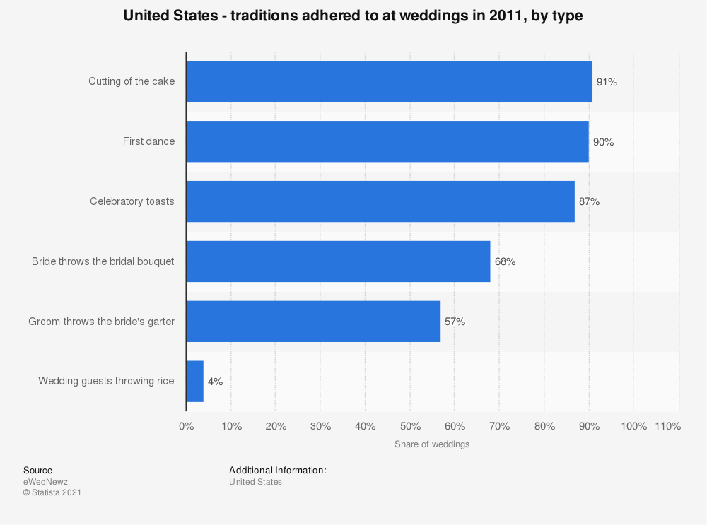 Statistic: United States - traditions adhered to at weddings in 2011, by type | Statista