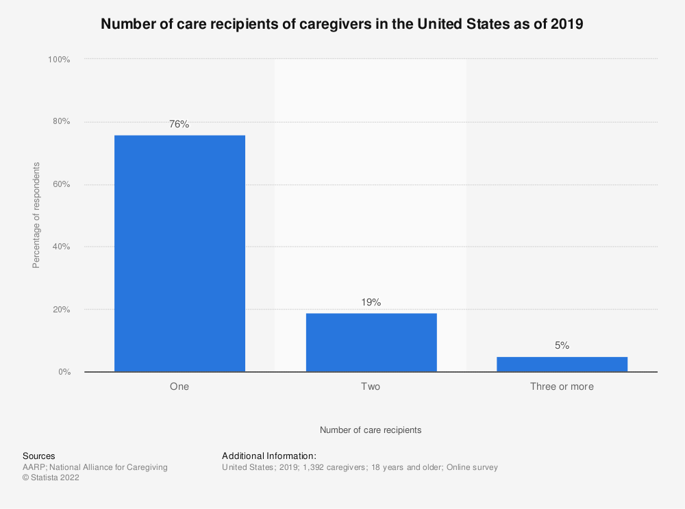 Statistic: Number of care recipients of caregivers in the United States as of 2019 | Statista