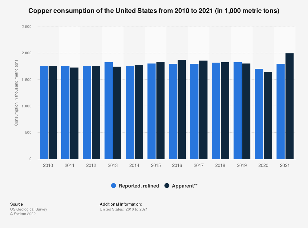 Statistic: Copper consumption of the United States from 2006 to 2019 (in 1,000 metric tons) | Statista