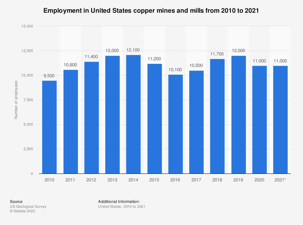 Statistic: Employment in United States copper mines and mills from 2006 to 2019 | Statista