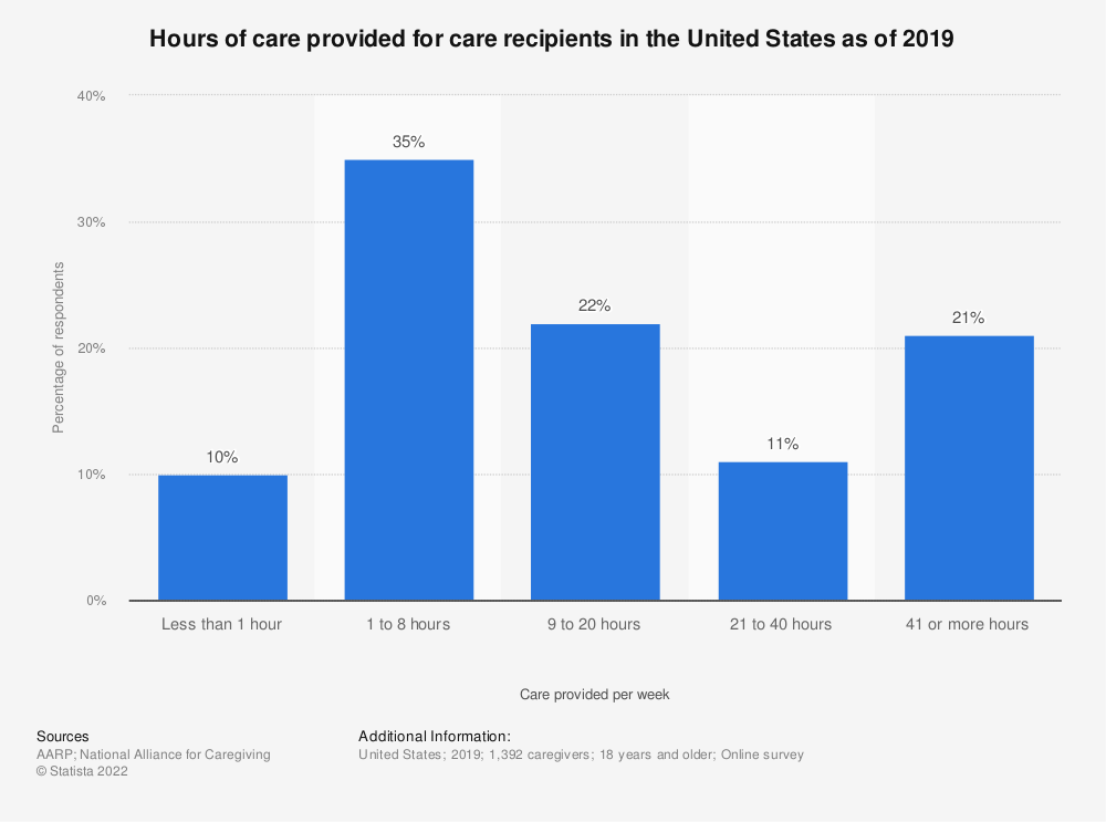 Statistic: Hours of care provided for care recipients in the United States as of 2019   Statista