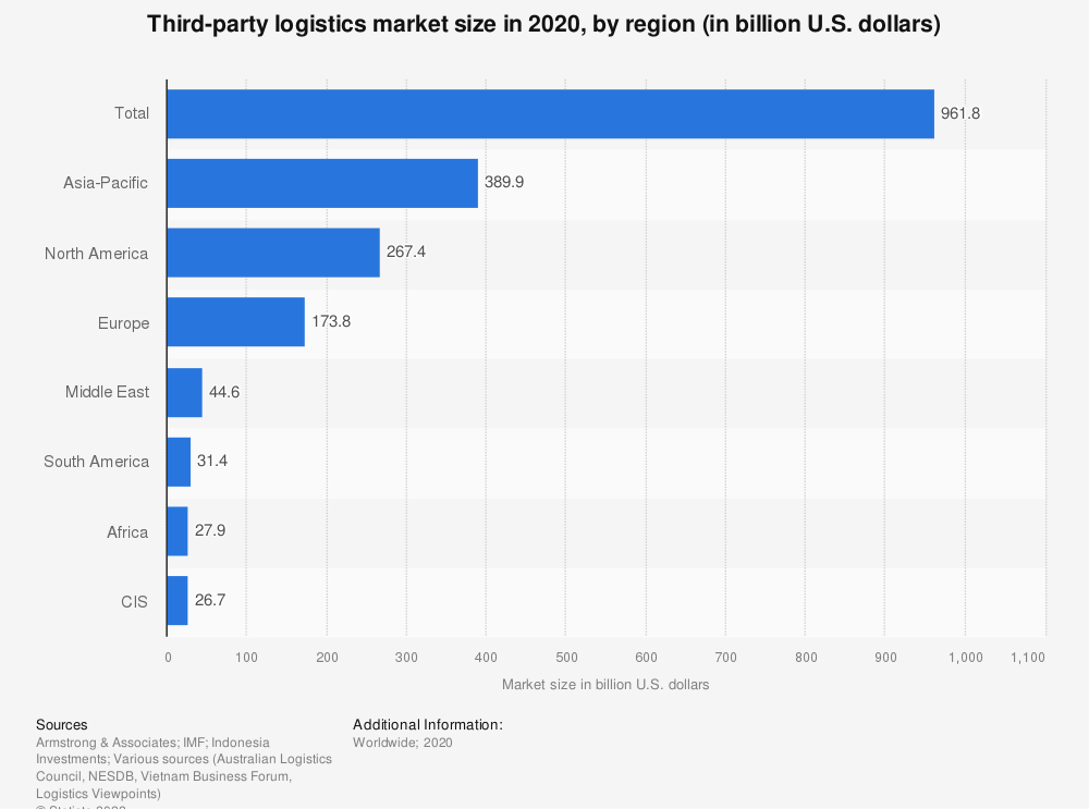 Statistic: Third-party logistics market size in 2016, by region (in billion U.S. dollars) | Statista