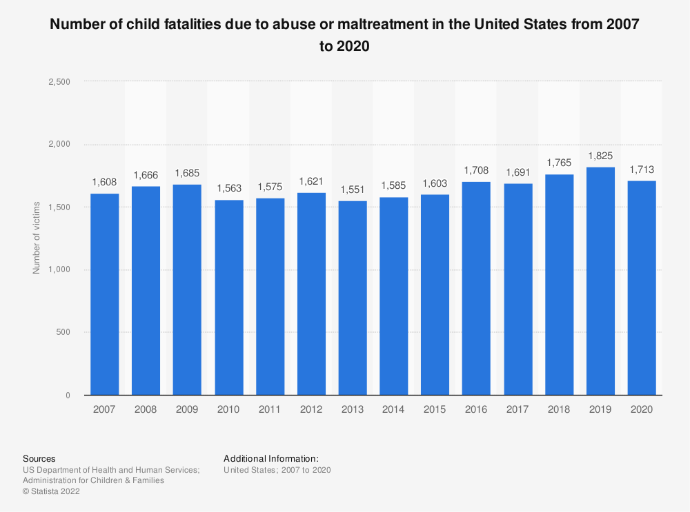Statistic: Number of child fatalities due to abuse or maltreatment in the U.S. from 2007 to 2016 | Statista
