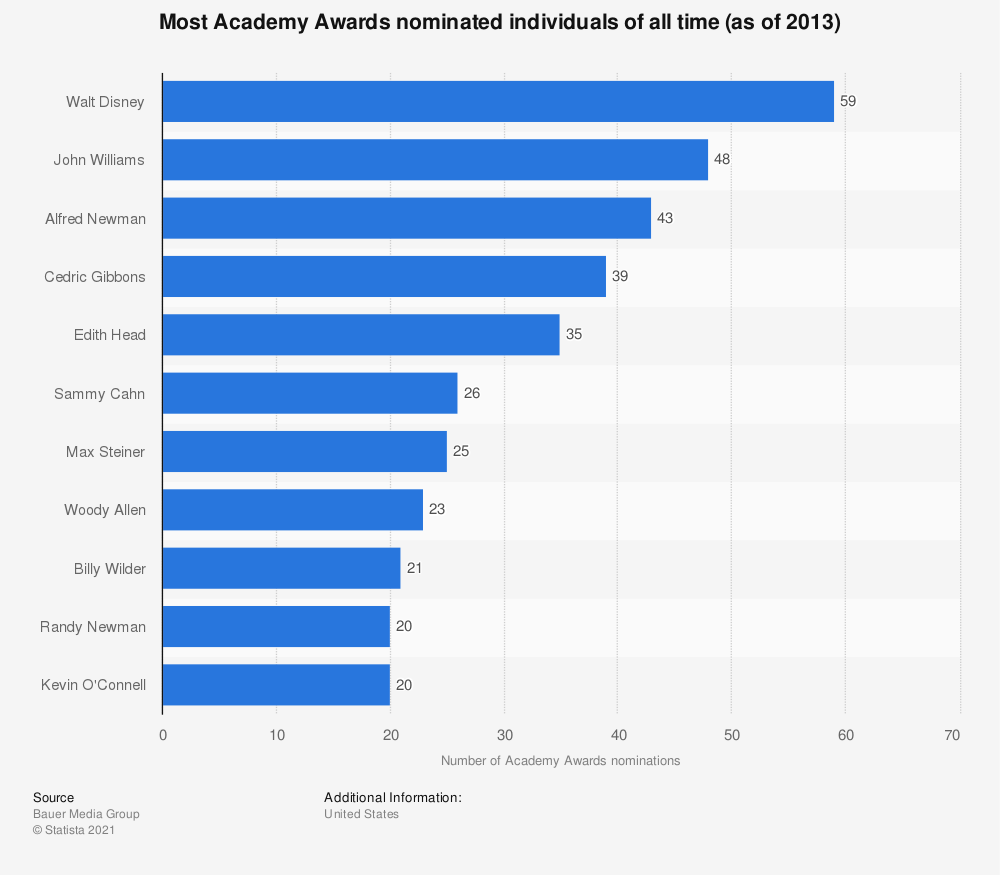 Statistic: Most Academy Awards nominated individuals of all time (as of 2013) | Statista