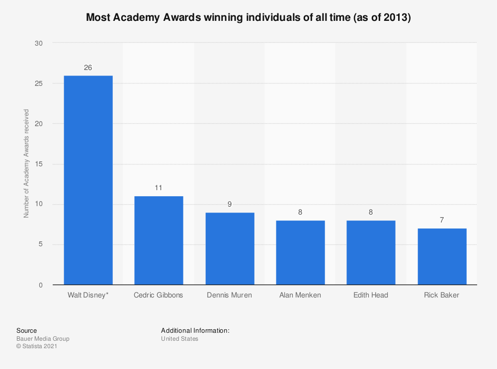 Statistic: Most Academy Awards winning individuals of all time (as of 2013) | Statista