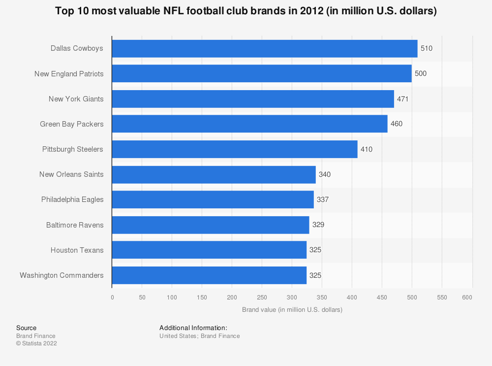 Statistic: Top 10 most valuable NFL football club brands in 2012 (in million U.S. dollars) | Statista
