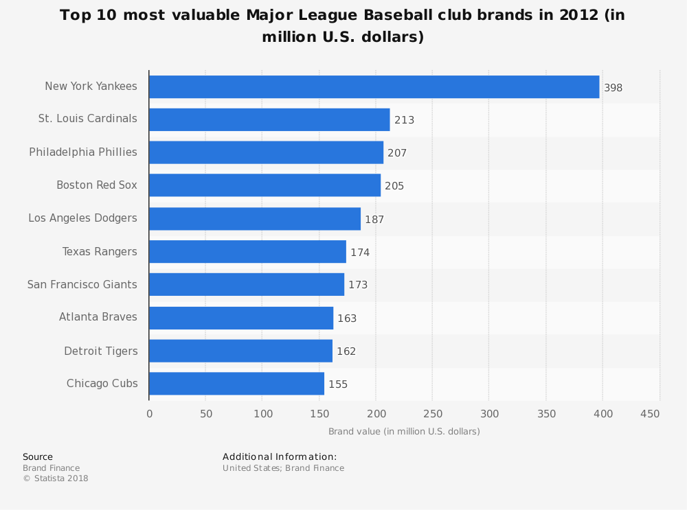 Statistic: Top 10 most valuable Major League Baseball club brands in 2012 (in million U.S. dollars) | Statista