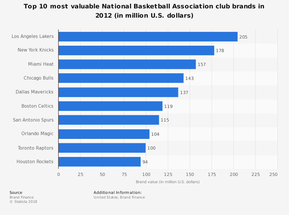 Statistic: Top 10 most valuable National Basketball Association club brands in 2012 (in million U.S. dollars) | Statista