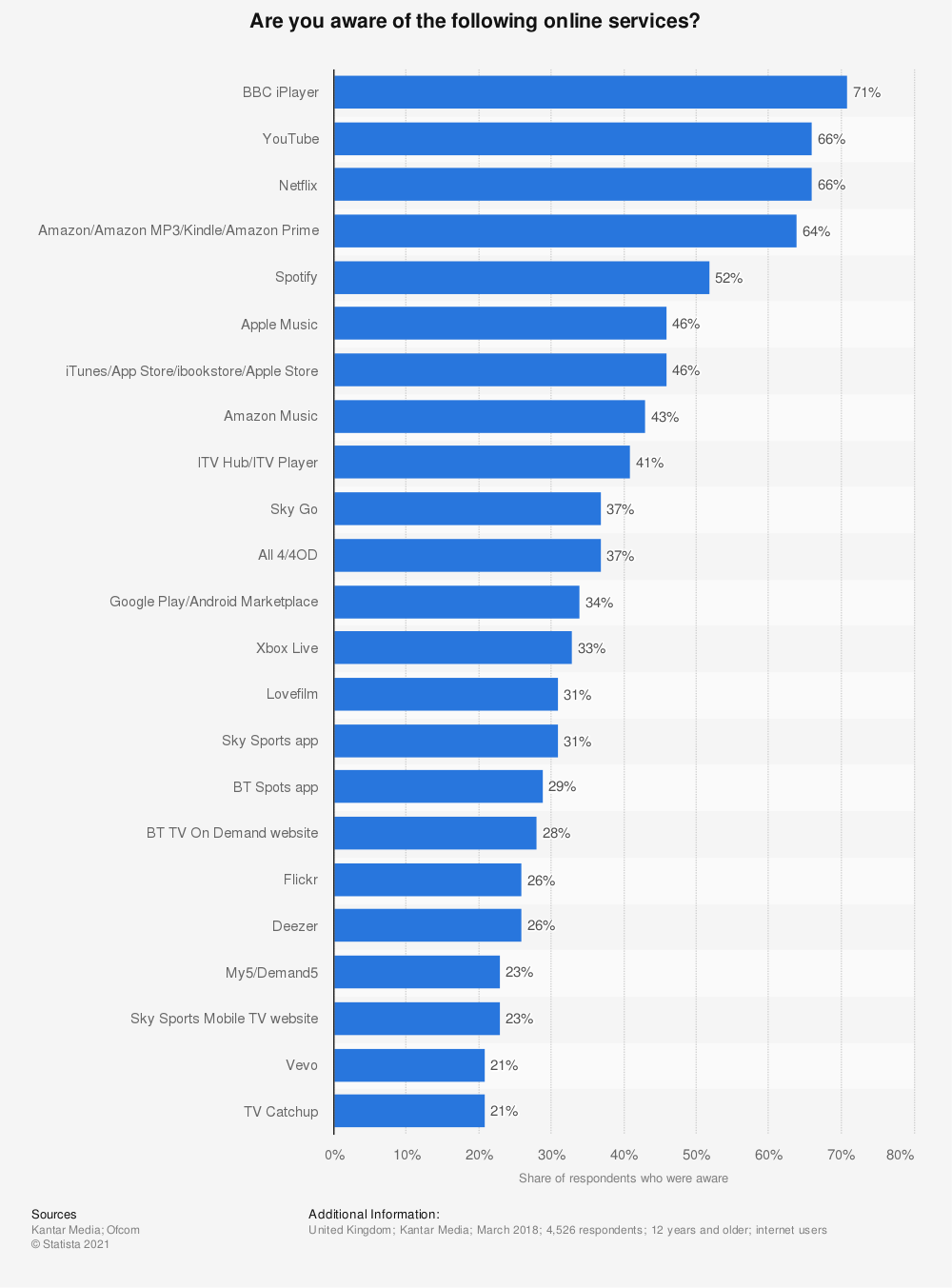 Statistic: Are you aware of the following online services?   Statista