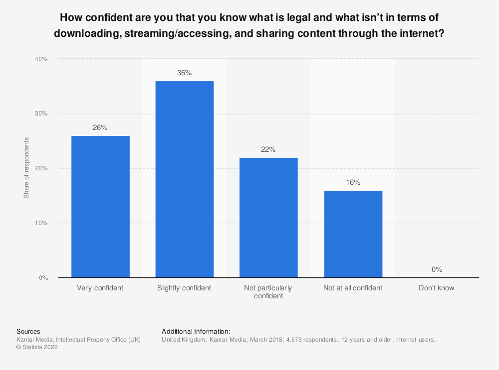 Statistic: How confident are you that you know what is legal and what isn't in terms of downloading, streaming/accessing, and sharing content through the internet? | Statista