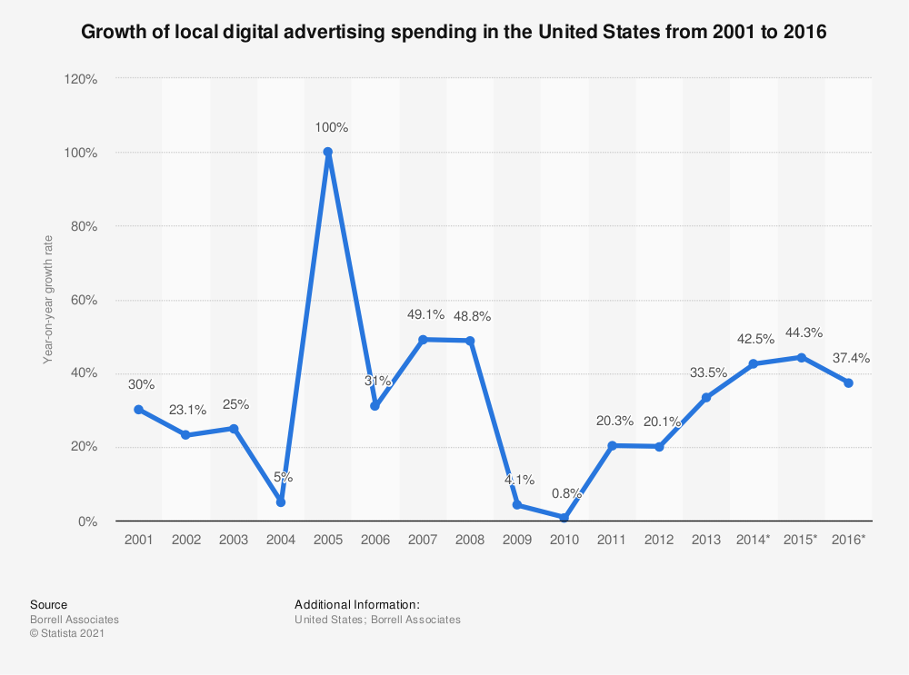 Statistic: Growth of local digital advertising spending in the United States from 2001 to 2016 | Statista