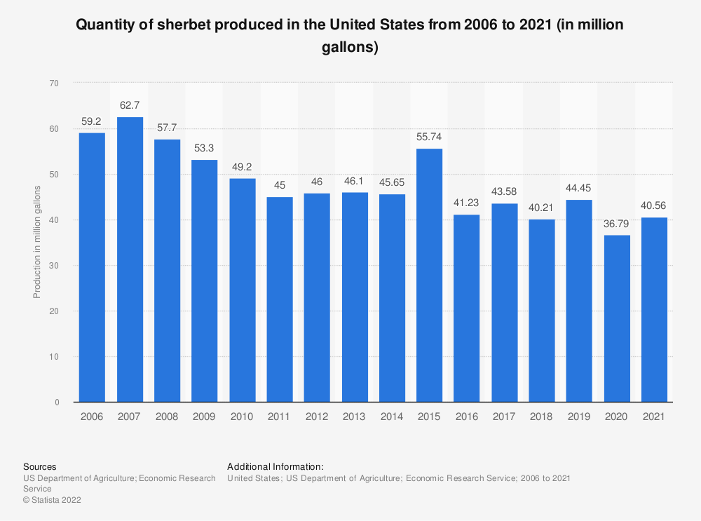 Statistic: Quantity of sherbet produced in the United States from 2006 to 2018 (in million gallons) | Statista