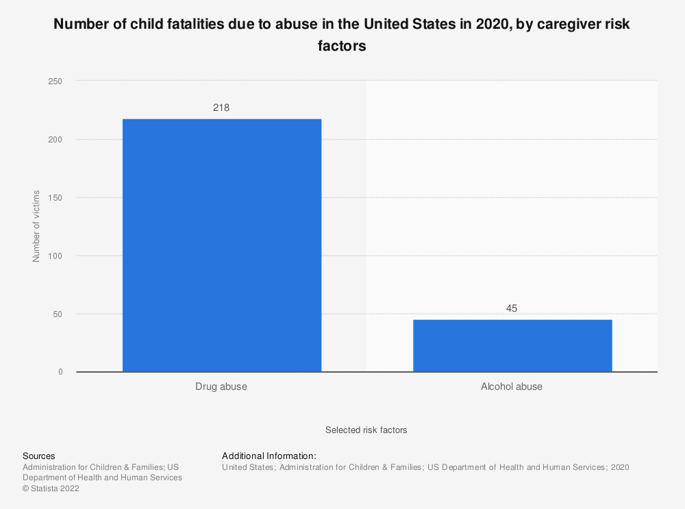 Statistic: Number of child fatalities due to abuse in the U.S. in 2015, by caregiver risk factors | Statista