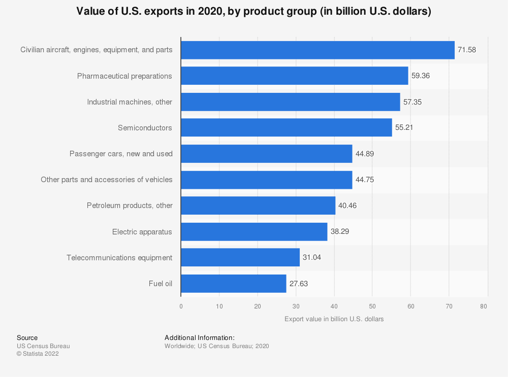 Statistic: Value of U.S. exports in 2017, by product group (in billion U.S. dollars)   Statista