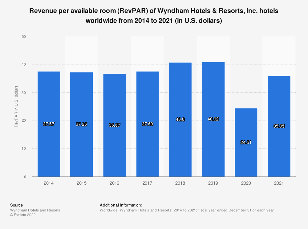 Statistic: Revenue per available room (RevPAR) of Wyndham Hotels & Resorts, Inc. hotels worldwide from 2014 to 2020 (in U.S. dollars) | Statista