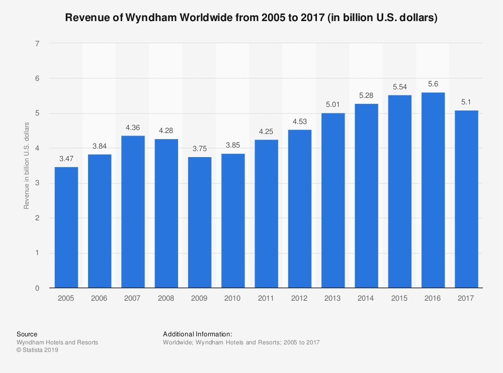 Statistic: Revenue of Wyndham Worldwide from 2005 to 2017 (in billion U.S. dollars) | Statista