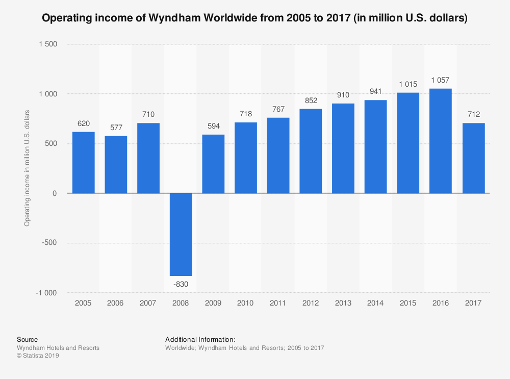 Statistic: Operating income of Wyndham Worldwide from 2005 to 2017 (in million U.S. dollars) | Statista