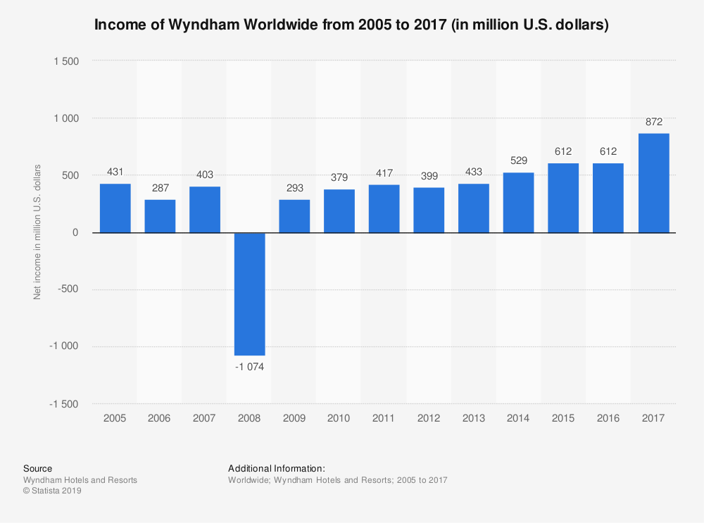Statistic: Income of Wyndham Worldwide from 2005 to 2017 (in million U.S. dollars) | Statista