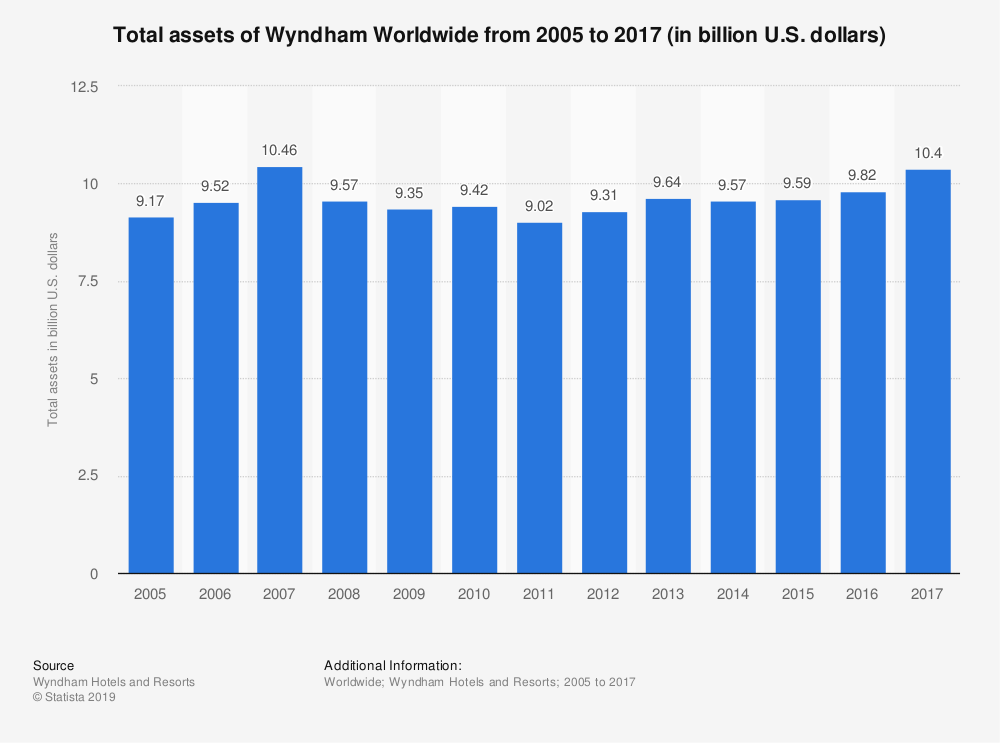 Statistic: Total assets of Wyndham Worldwide from 2005 to 2017 (in billion U.S. dollars) | Statista