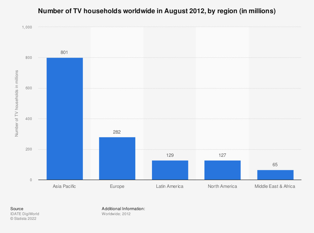 Statistic: Number of TV households worldwide in August 2012, by region (in millions) | Statista