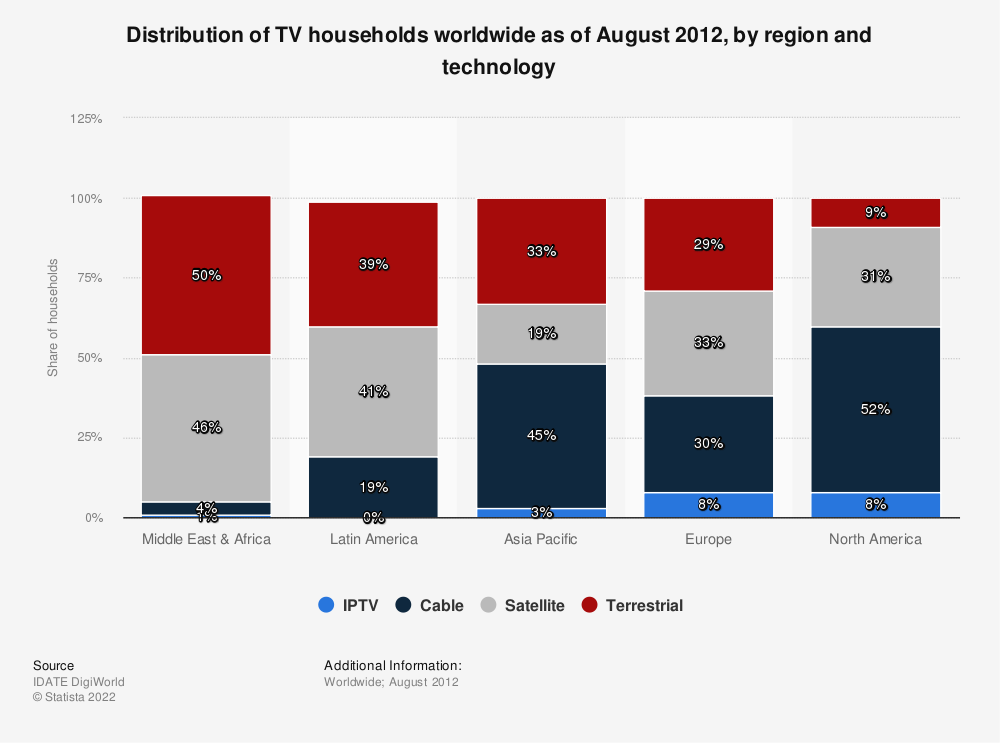 Statistic: Distribution of TV households worldwide as of August 2012, by region and technology | Statista