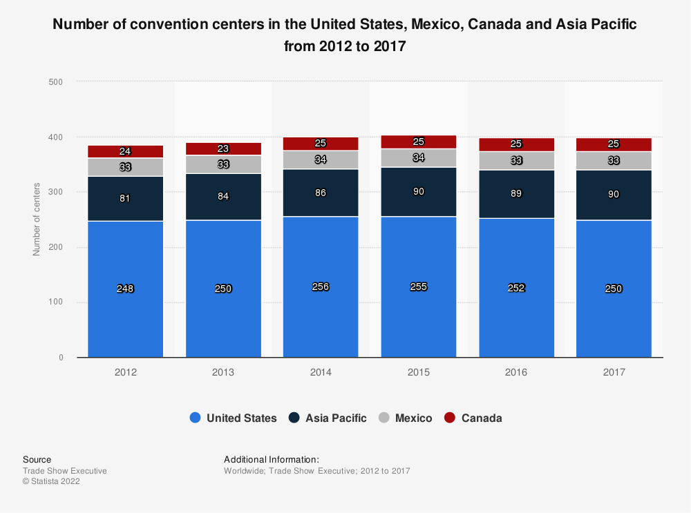 Statistic: Number of convention centers in the United States, Mexico, Canada and Asia Pacific from 2012 to 2017 | Statista