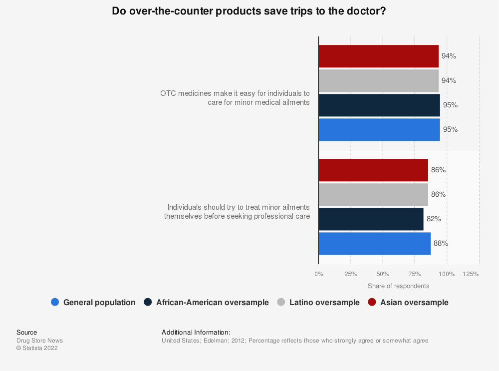Statistic: Do over-the-counter products save trips to the doctor? | Statista