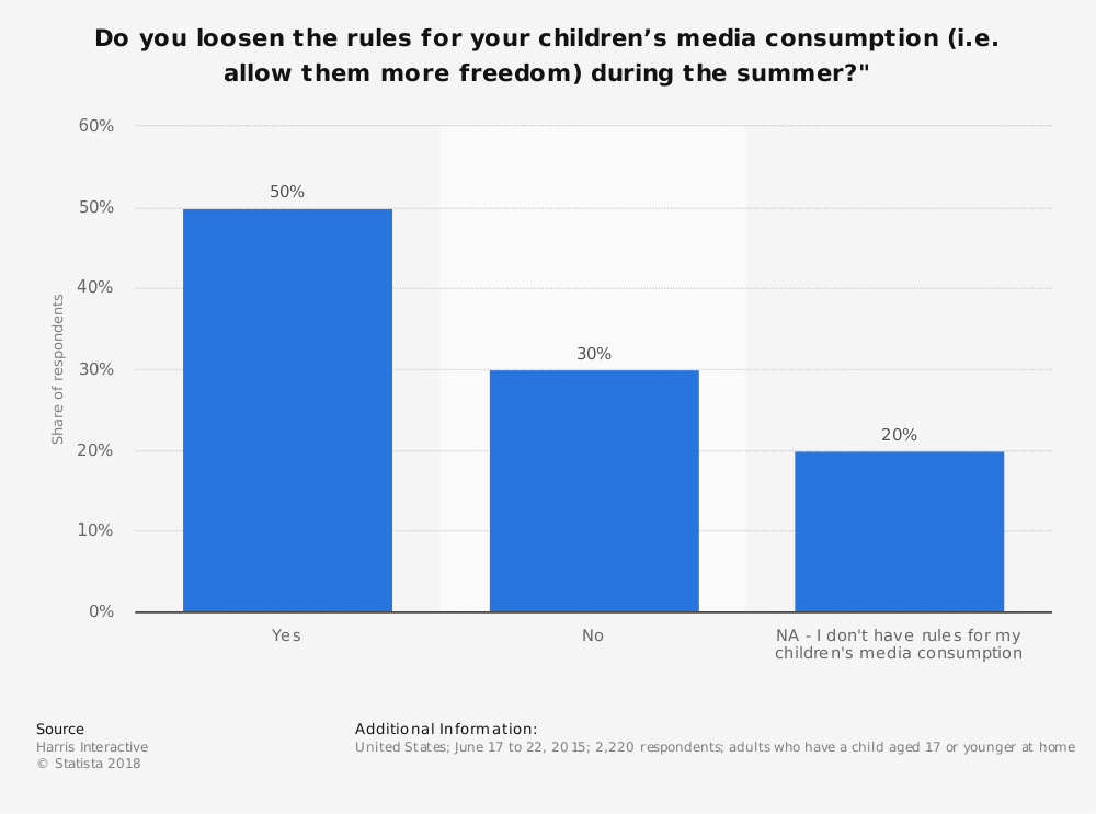 """Statistic: Do you loosen the rules for your children's media consumption (i.e. allow them more freedom) during the summer?"""" 