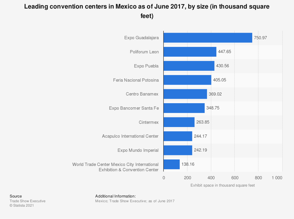 Statistic: Leading convention centers in Mexico as of June 2017, by size (in thousand square feet) | Statista