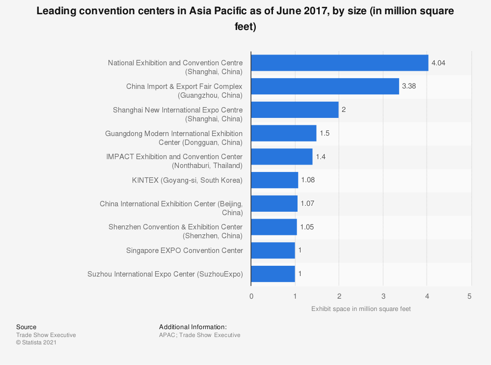 Statistic: Leading convention centers in Asia Pacific as of June 2017, by size (in million square feet) | Statista
