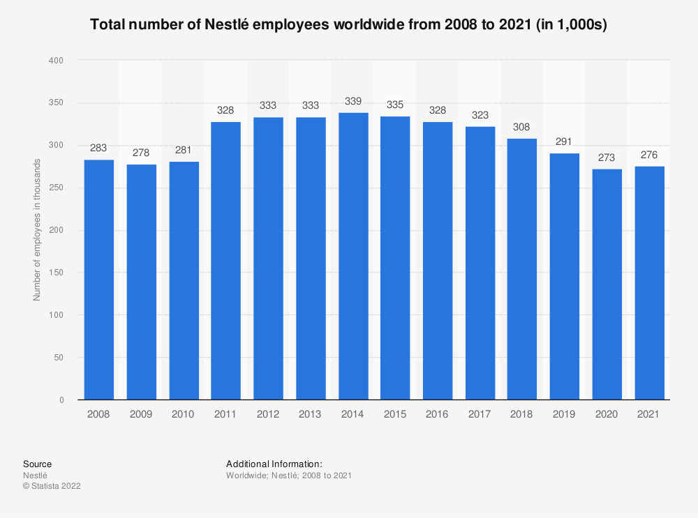 Statistic: Total number of Nestlé employees worldwide from 2008 to 2019 (in 1,000s) | Statista