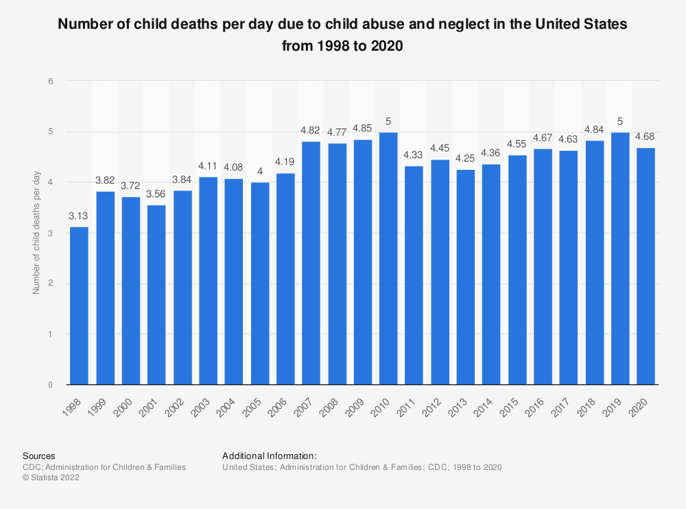 Statistic: Number of child deaths per day due to child abuse and neglect in the U.S. from 1998 to 2017 | Statista