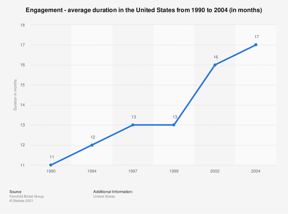 Statistic: Engagement - average duration in the United States from 1990 to 2004 (in months) | Statista