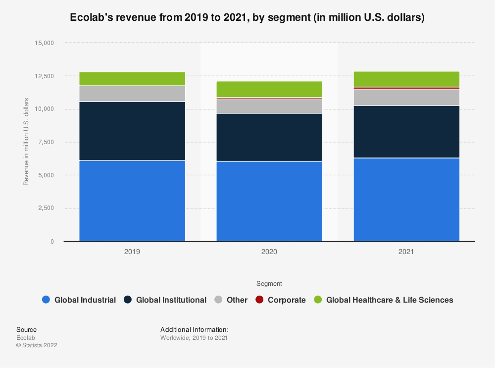 Statistic: Ecolab's revenue from 2012 to 2018 by segment (in million U.S. dollars) | Statista