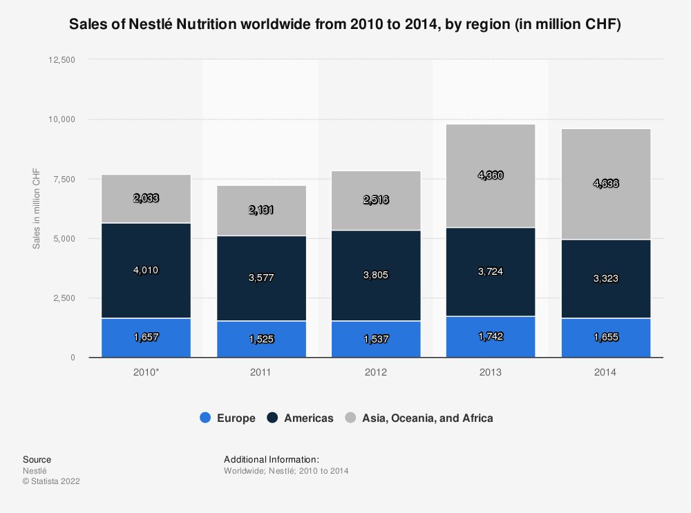 Statistic: Sales of Nestlé Nutrition worldwide from 2010 to 2014, by region (in million CHF) | Statista
