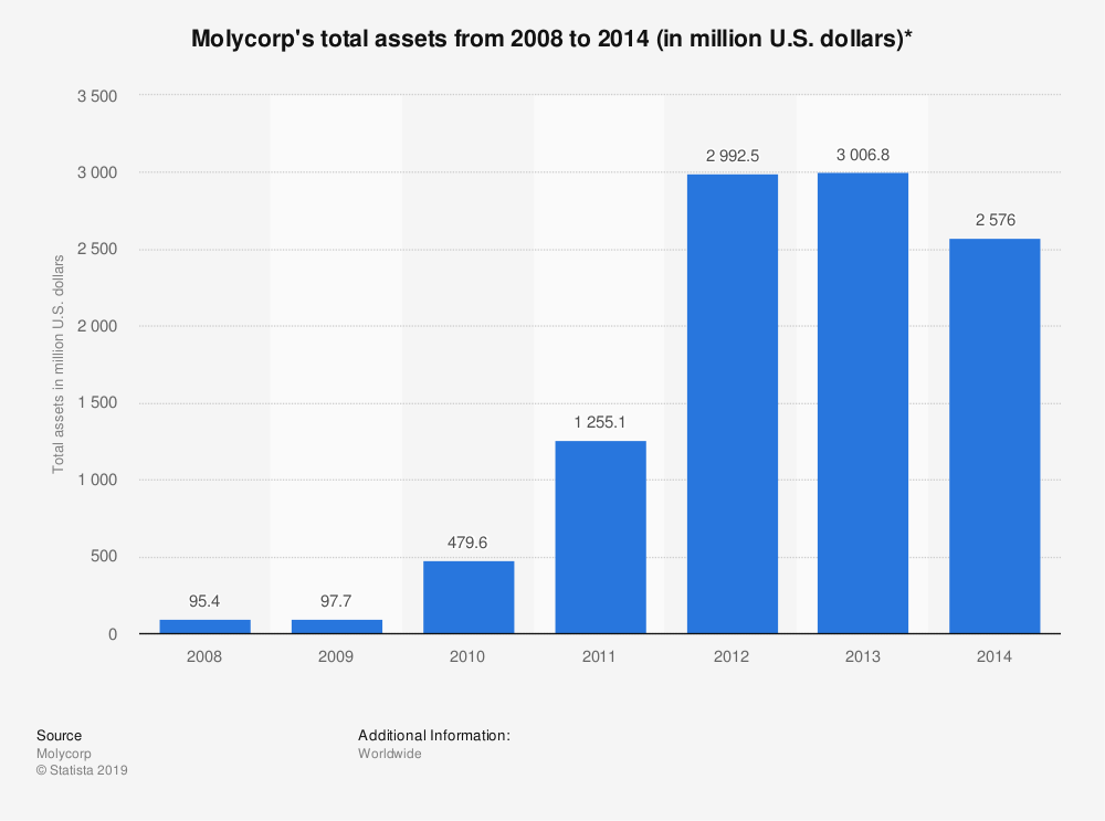 Statistic: Molycorp's total assets from 2008 to 2014 (in million U.S. dollars)* | Statista