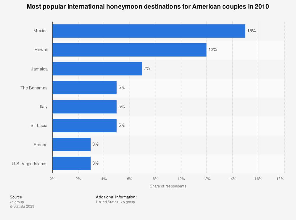 Statistic: Most popular international honeymoon destinations for American couples in 2010 | Statista
