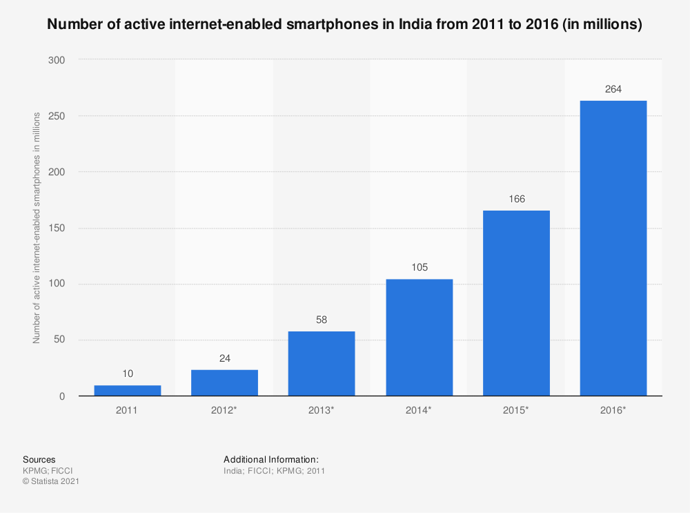 Statistic: Number of active internet-enabled smartphones in India from 2011 to 2016 (in millions) | Statista