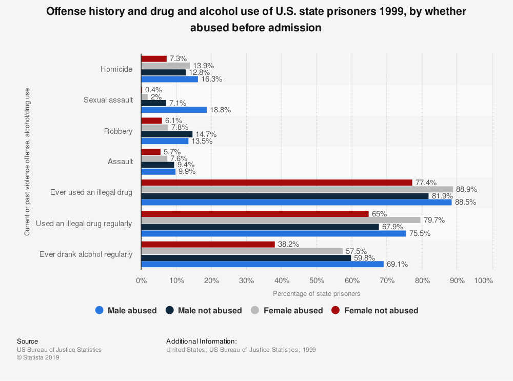 Statistic: Offense history and drug and alcohol use of U.S. state prisoners 1999, by whether abused before admission | Statista