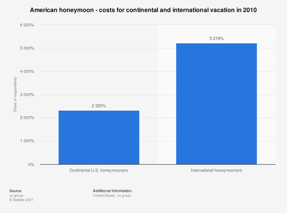 Statistic: American honeymoon - costs for continental and international vacation in 2010 | Statista