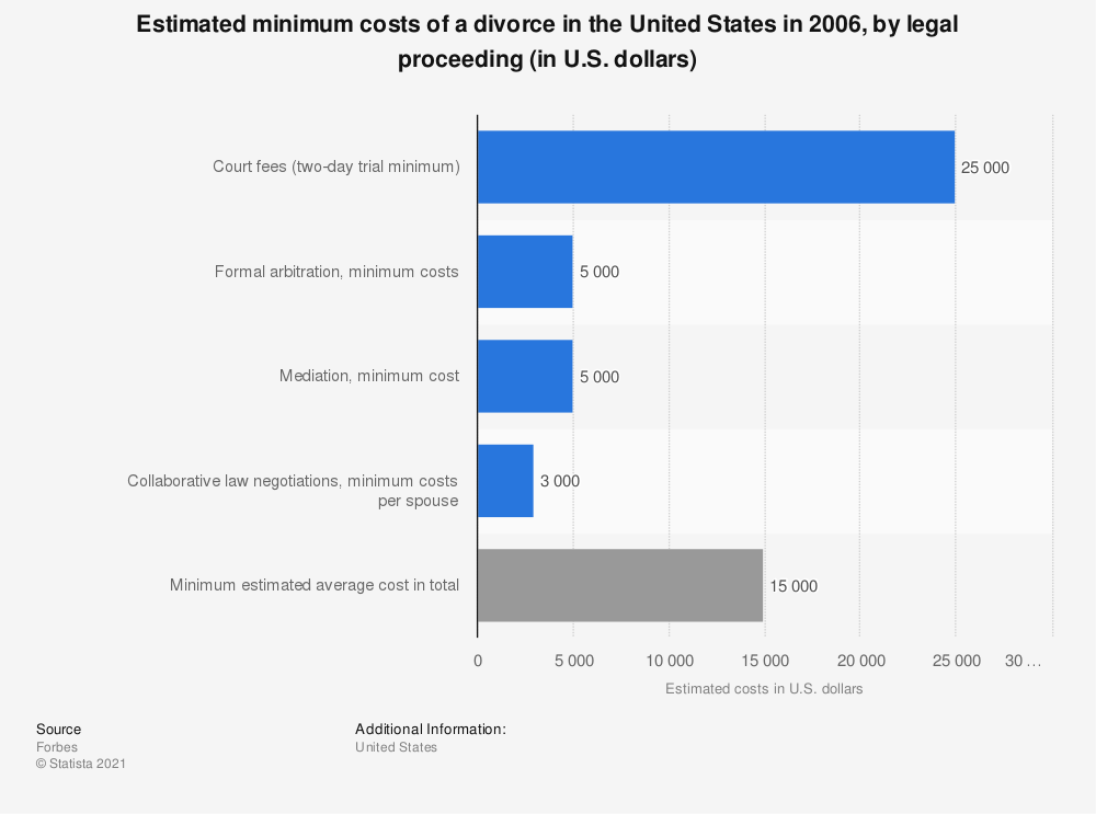 Statistic: Estimated minimum costs of a divorce in the United States in 2006, by legal proceeding (in U.S. dollars) | Statista
