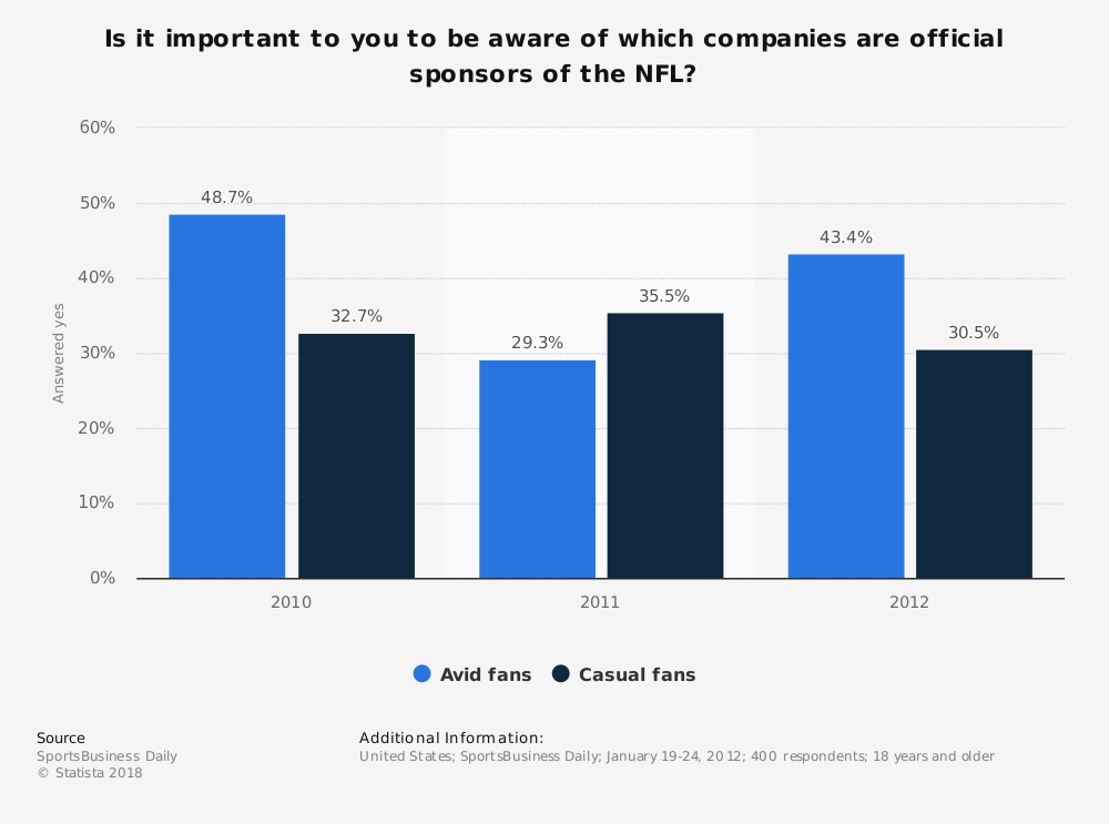 Statistic: Is it important to you to be aware of which companies are official sponsors of the NFL? | Statista